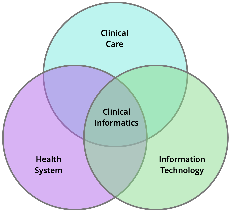 venn diagram of clinical informatics